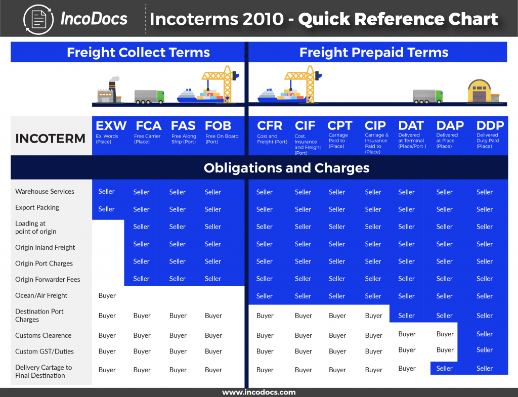 Chart of IncoTerms used for Import Export Trade explained.