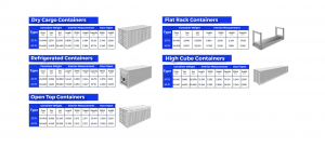 Chart of shipping container sizes and specifications used in the import export process.