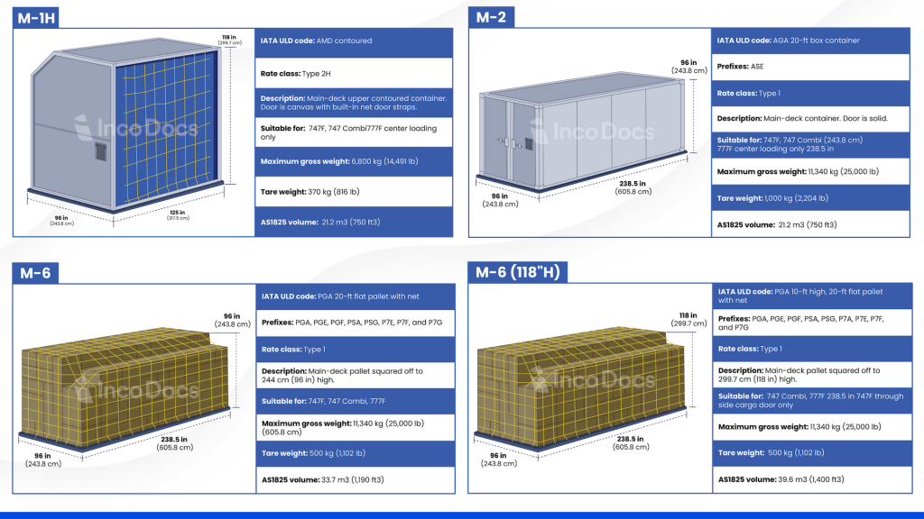 Unit Load Device Air Container specifications