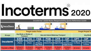 Incoterms 2020 chart for import export