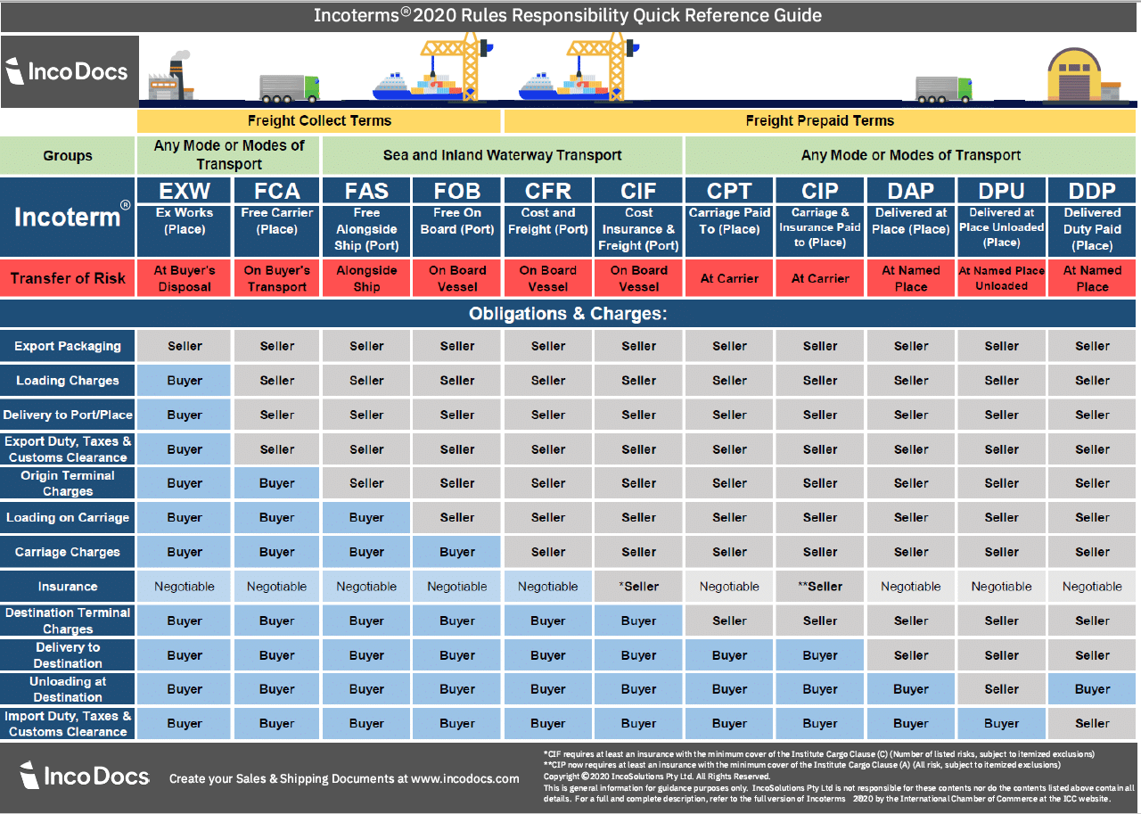 Incoterms 2020 chart for global trade