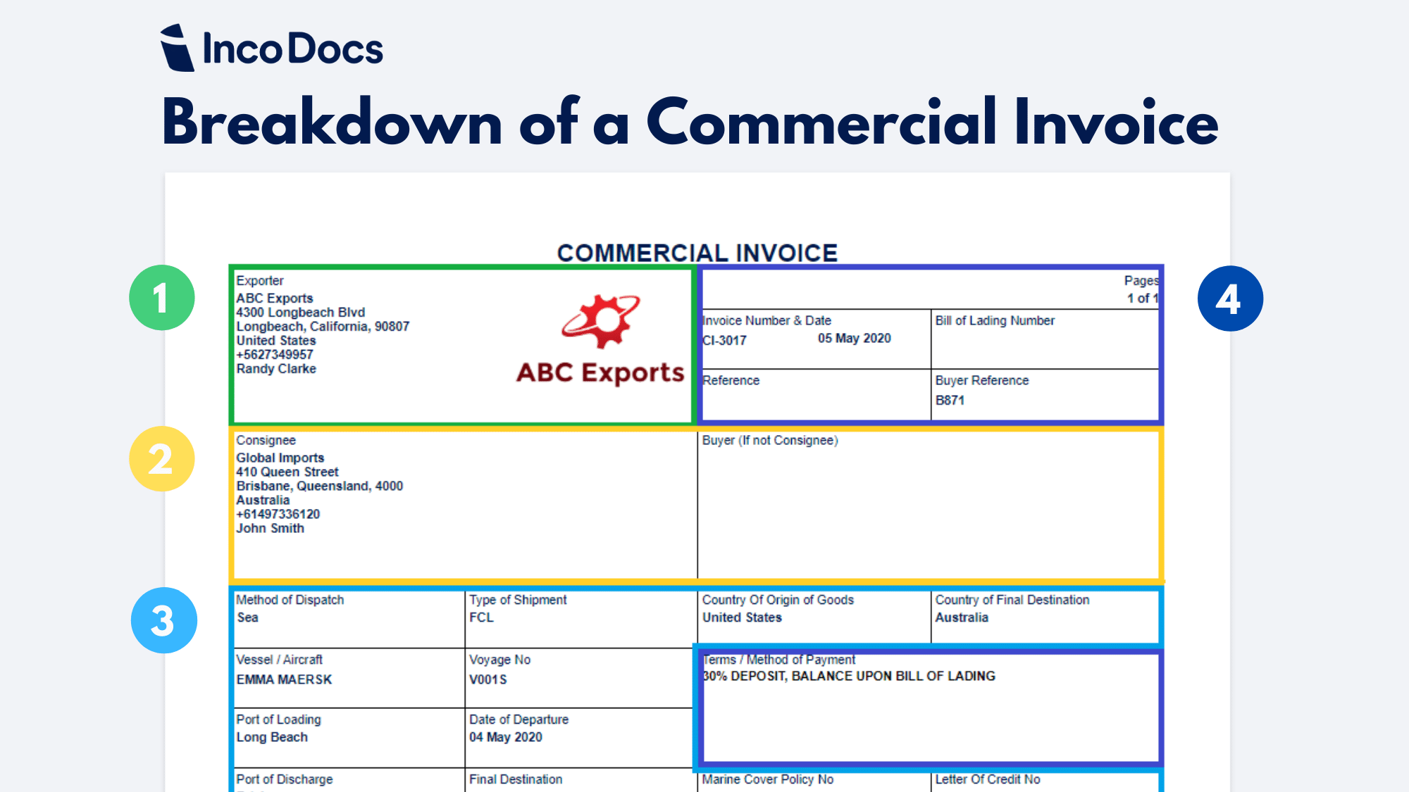 Guide Create And Download A Commercial Invoice Template For Global Trade Incodocs