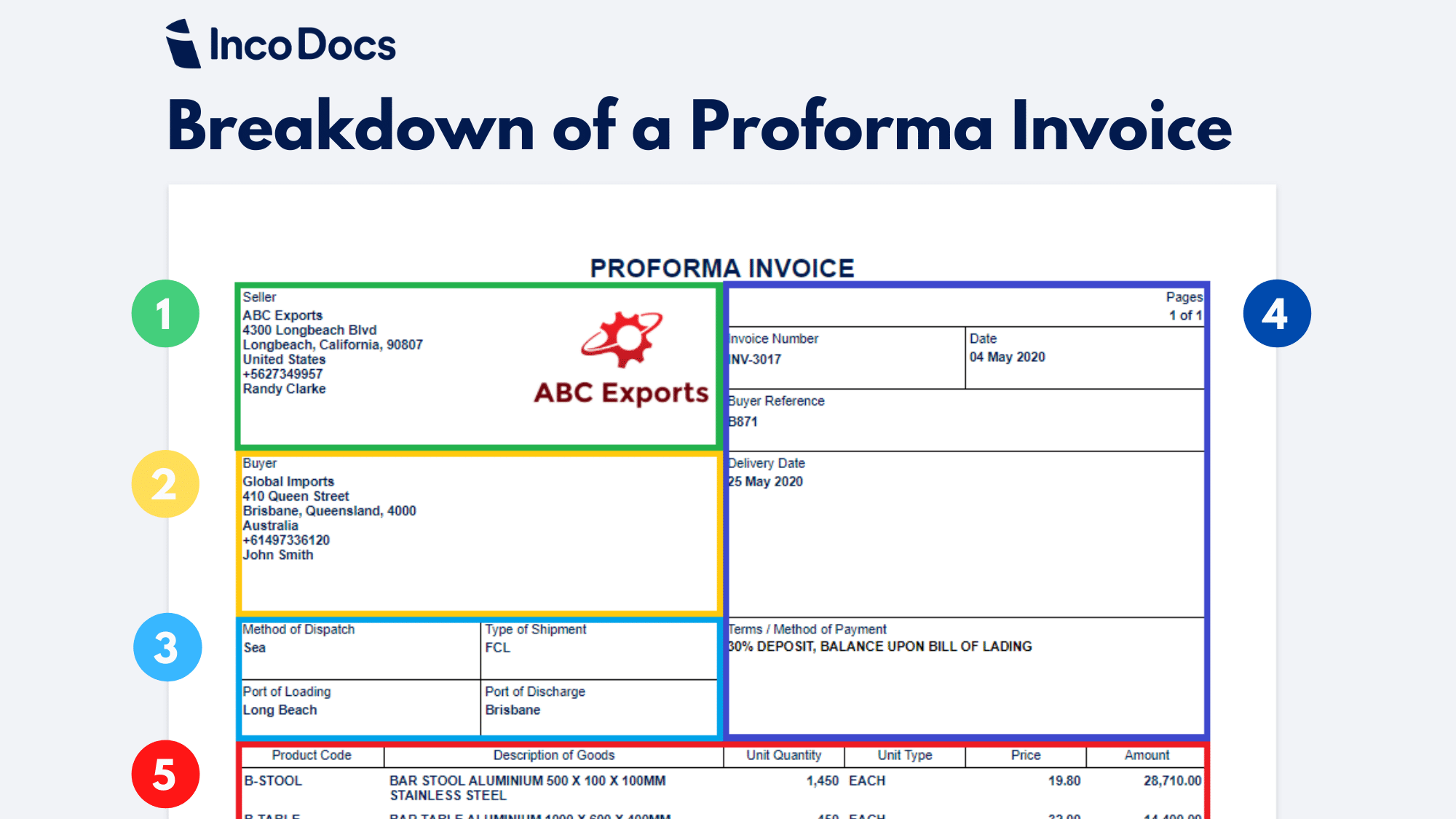 Guide Create And Download A Proforma Invoice Template For Global Trade Incodocs